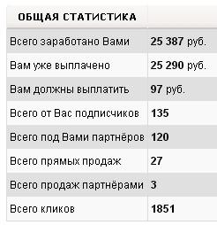 Статистика на 7 февраля 2013 года